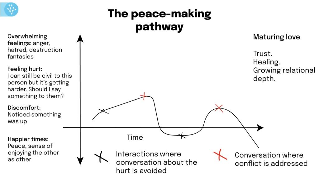 peace-making pathway